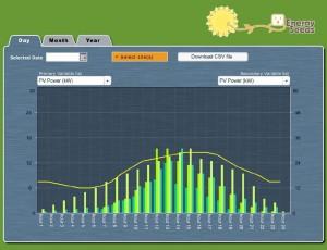 Wind Data